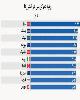 کشورهایی با بالاترین رتبه دموکراسی در جهان +نمودار