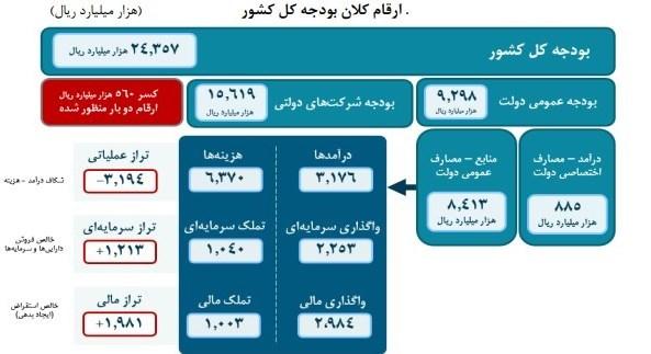 تحلیلی بر بودجه ۱۴۰۰