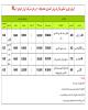 طرح  فروش اقساطی 4 محصول ایران خودرو به صورت اقساطی با تحویل فوری از فردا 4 تیر/ 207 هم به فروش اقساطی آمد (+جدول و جزئیات)