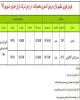 """طرح جدید فروش اقساطی محصولات """" ایران خودرو"""" ویژه چهارشنبه 27 شهریور (+جدول و جزئیات)"""